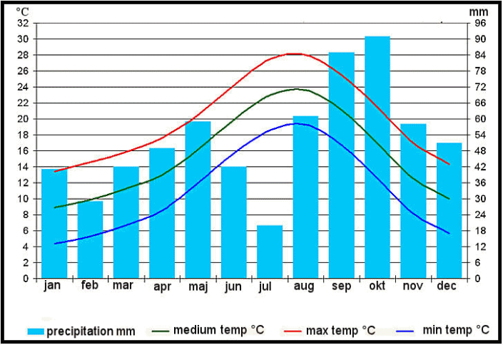 barcelona_weather_statistics